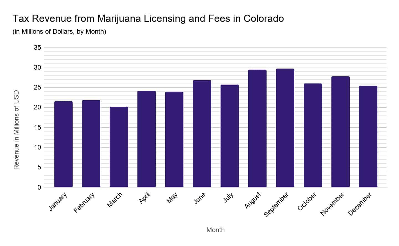 Tax revenue from marijuana licensing colorado