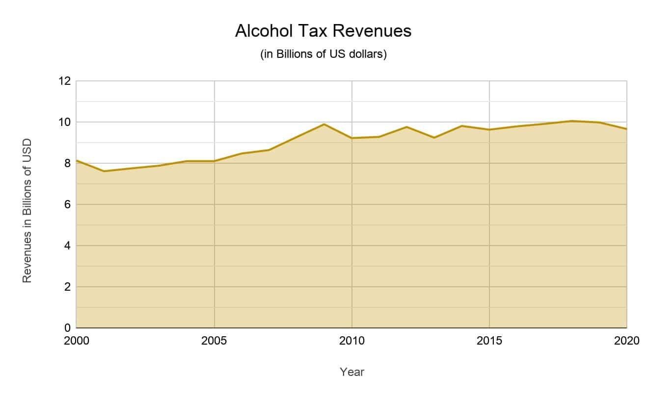 alcohol tax revenues