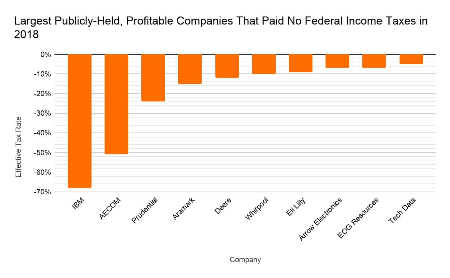largest publicly held profitable companies - paid no taxes