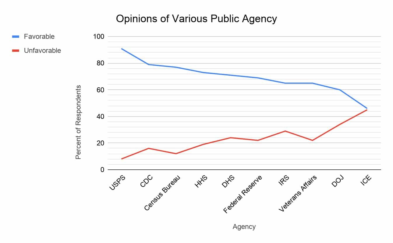opinions of various public agency