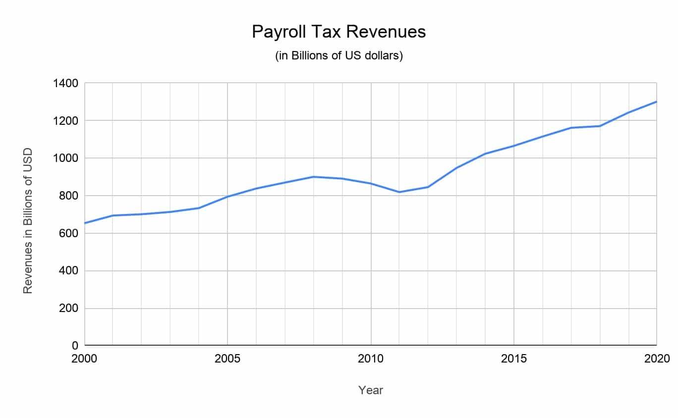 payroll tax revenues