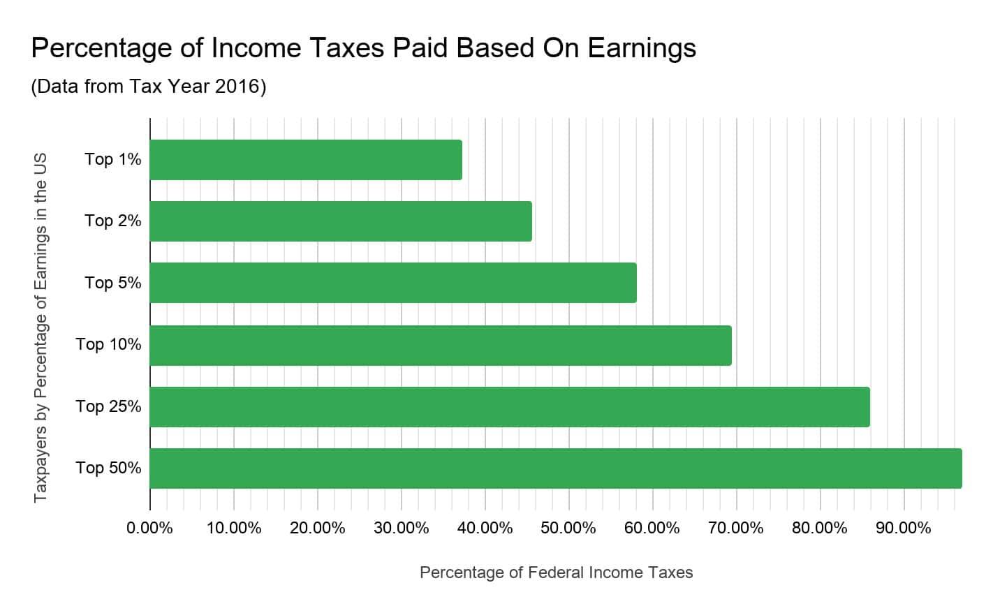 percentage of tax paid based on earnings