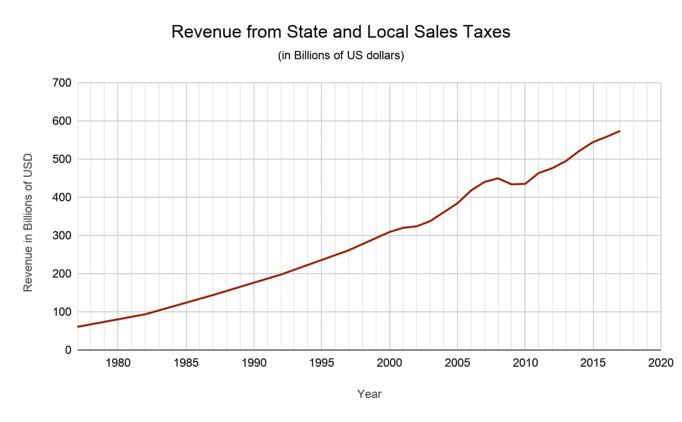 revenue from state and local taxes