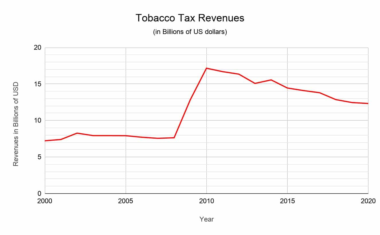 tobacco tax revenues
