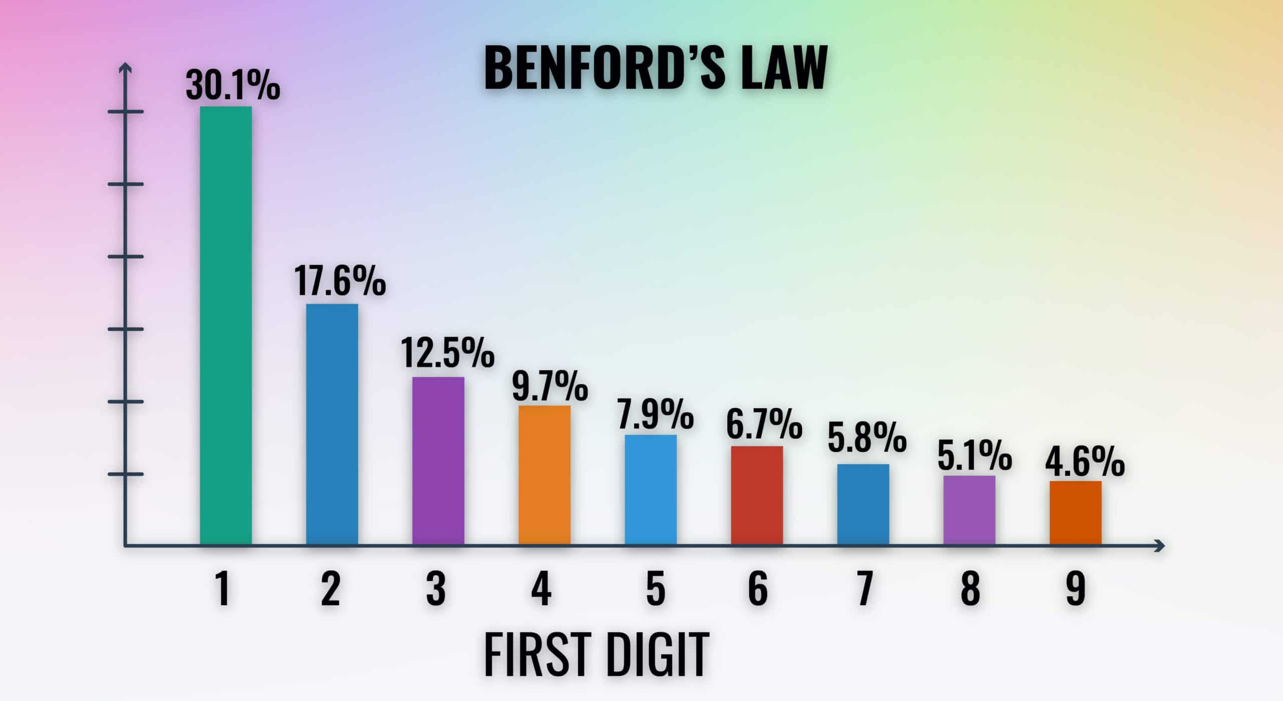 benfords-law-accounts-payable-fraud